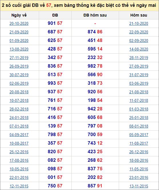 Đề về 57 ngày mai đánh con gì? Xem đề về 57 hôm sau ra con gì.