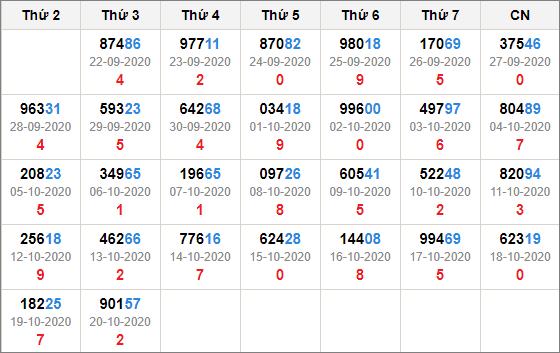 Kết quả giải đặc biệt miền bắc 30 ngày tính đến 21/10/2020