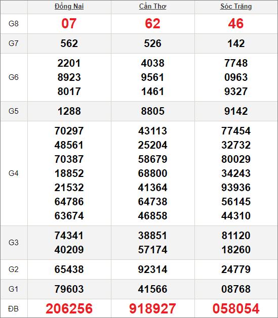 Kết quảxổ số miền Nam ngày 14/10/2020