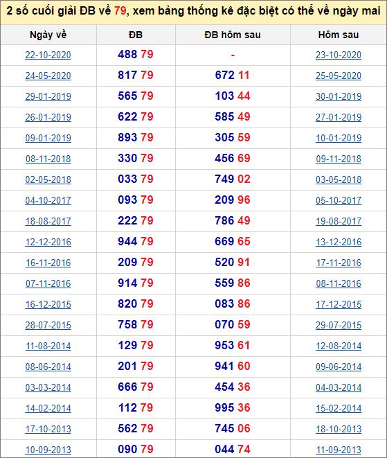 Đề về 79 ngày mai đánh con gì? Xem lịch sử những ngày đề về 79