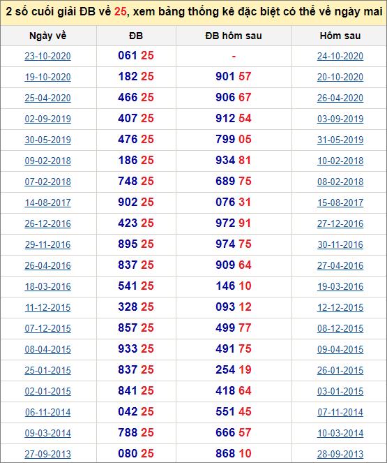 Đề về 25 ngày mai đánh con gì? Thống kê tần suất hai số cuốihôm sau