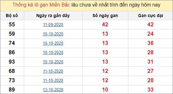 Thống kê lô gan miền Bắc 24/10/2020