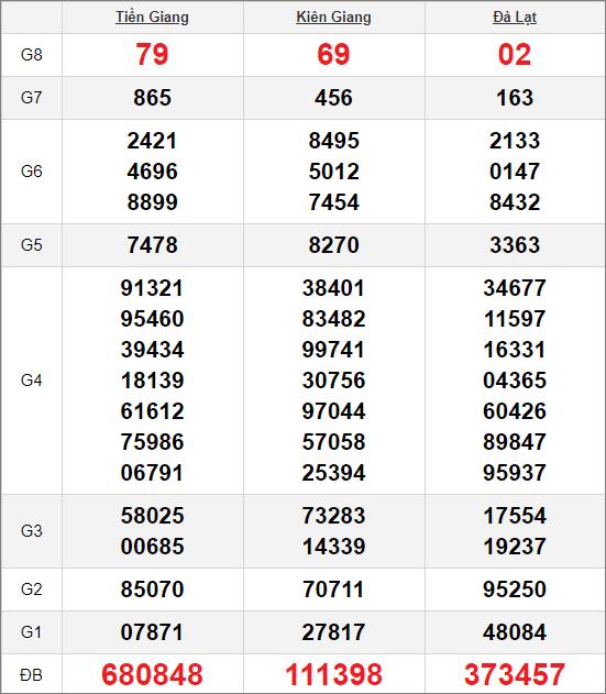 Kết quảxổ số miền Nam ngày 18/10/2020