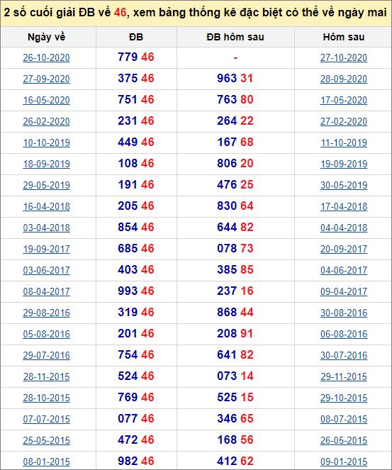 Đề về 46 ngày mai đánh con gì? Thống kê các ngày đề về 46