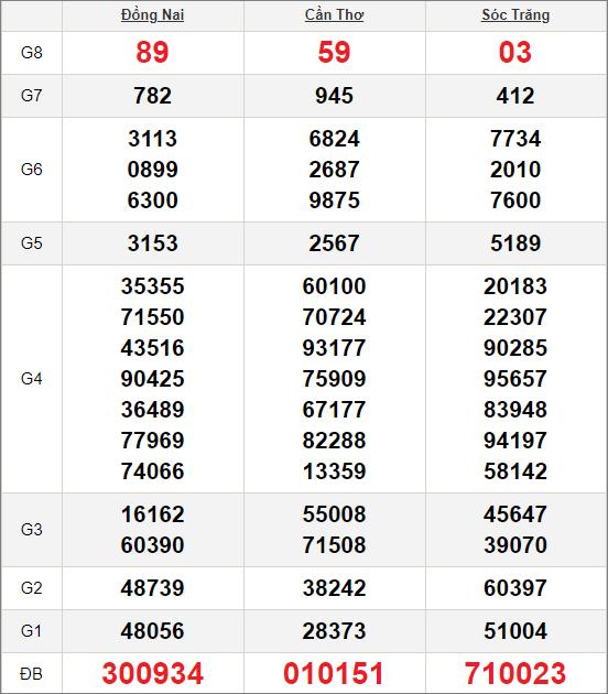 Kết quảxổ số miền Nam ngày 21/10/2020