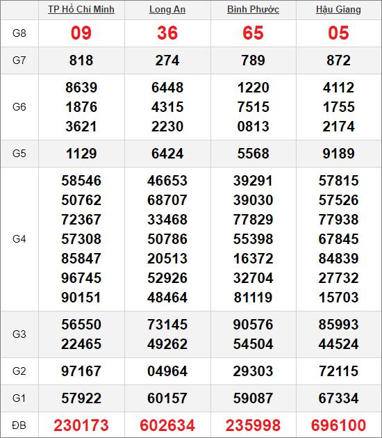Kết quảxổ số miền Nam ngày 24/10/2020