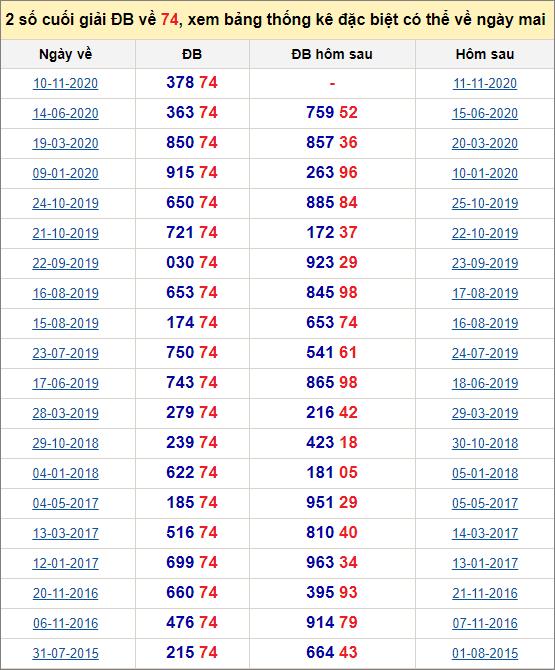 Đề về 74 ngày mai đánh con gì? Xem đề về 74 hôm sau ra con gì.