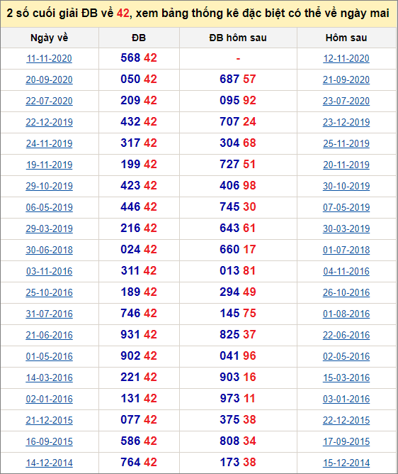 Đề về 42 ngày mai đánh con gì? Thống kê những ngày đề về 42