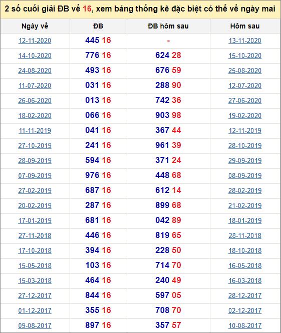 Đề về 16 ngày mai đánh con gì? Xem lịch sử những ngày đề về 16