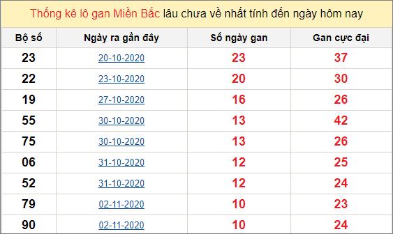 Thống kê lô gan miền Bắc 13/11/2020