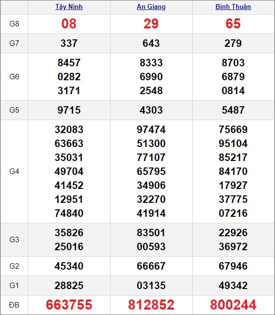 Kết quảxổ số miền Nam ngày 26/11/2020
