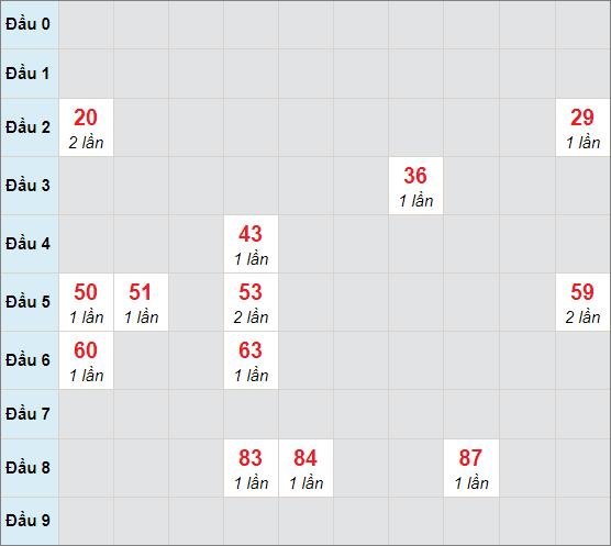 Soi cầu bạch thủ An Giangngày 3/12/2020