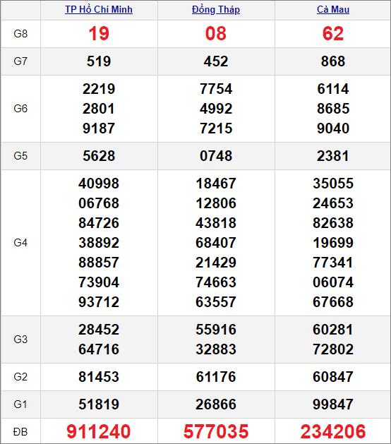 Kết quảxổ số miền Nam ngày 30/11/2020