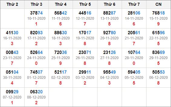 Kết quả giải đặc biệt miền bắc 30 ngày tính đến 9/12/2020
