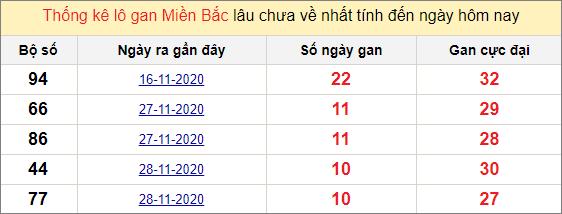 Thống kê lô gan miền Bắc 9/12/2020