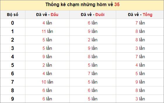 Chạm lô đề theo đề về 35 tính đến ngày 11/12/2020