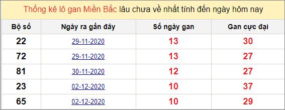 Thống kê lô gan miền Bắc 13/12/2020