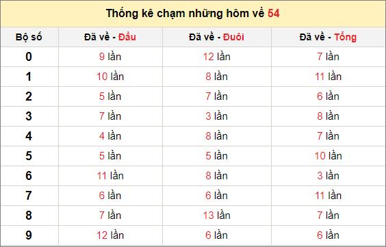 Chạm lô đề theo đề về 54 tính đến ngày 19/12/2020