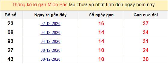 Thống kê lô gan miền Bắc 19/12/2020