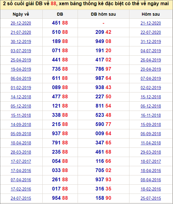 Đề về 88 ngày mai đánh con gì? Xem những ngày đề về 88