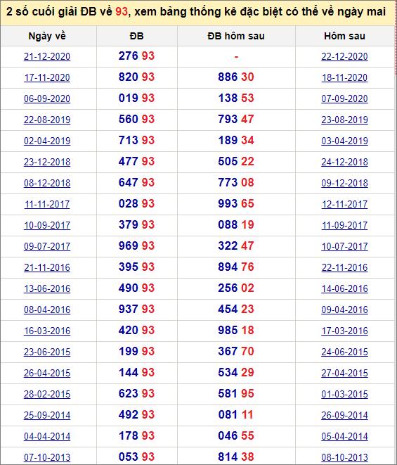 Đề về 93 ngày mai đánh con gì? Thống kê các ngày đề về 93
