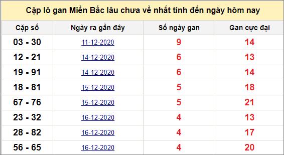 Các cặp lô gan miền Bắc lâu chưa về ngày 22/12/2020