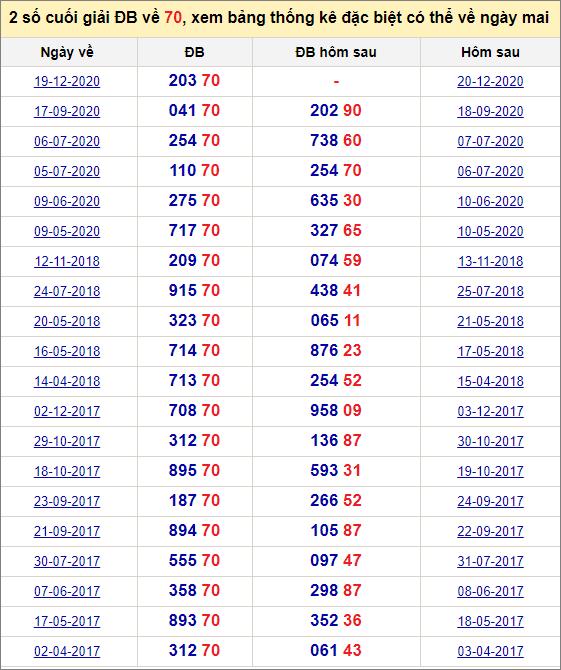 Đề về 70 ngày mai đánh con gì? Xem giải đặc biệt hôm sau ra theo đề 70