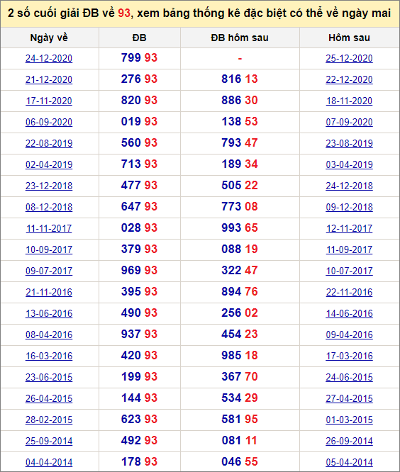 Đề về 93 ngày mai đánh con gì? Xem lịch sử những ngày đề về 93