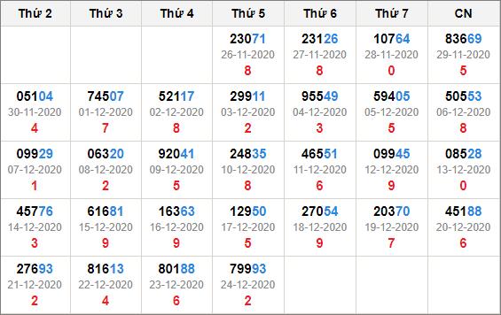 Kết quả giải đặc biệt miền Bắc 30 ngày tính đến 25/12/2020