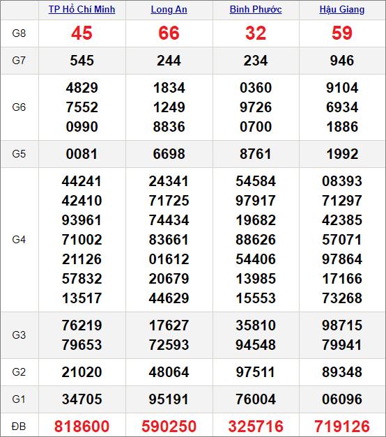 Kết quảxổ số miền Nam ngày 19/12/2020