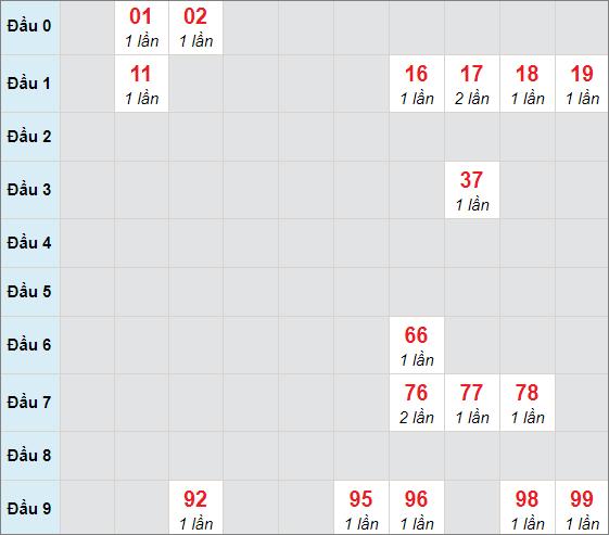Soi cầu bạch thủ Hậu Giangngày 26/12/2020