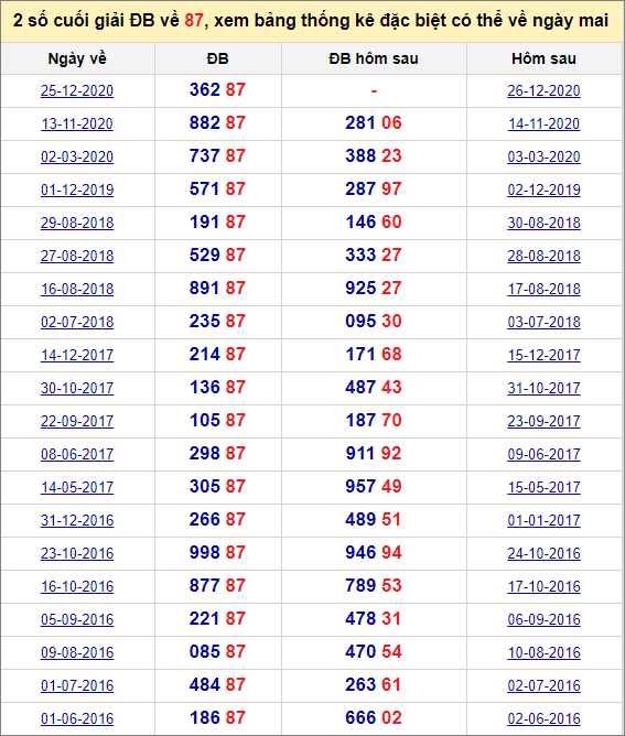 Đề về 87 ngày mai đánh con gì? Thống kê tần suất hai số cuốihôm sau