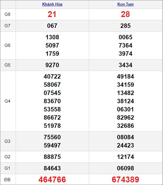 Kết quảxổ số miền Trung ngày 20/12/2020