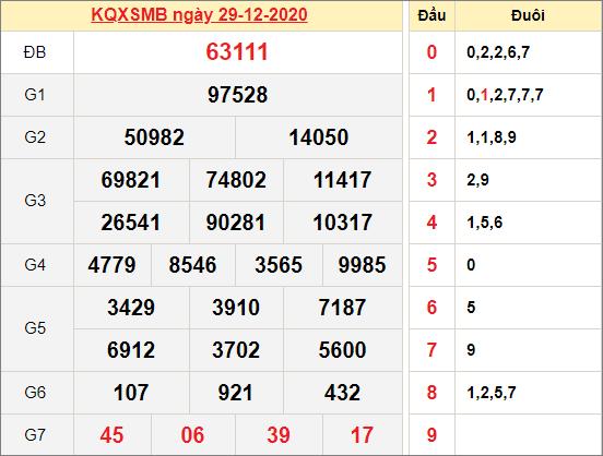 Kết quả xổ số miền Bắc ngày 29/12/2020