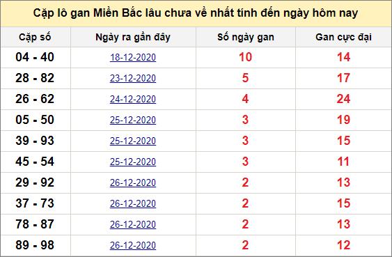 Các cặp lô gan miền Bắc lâu chưa về ngày 30/12/2020
