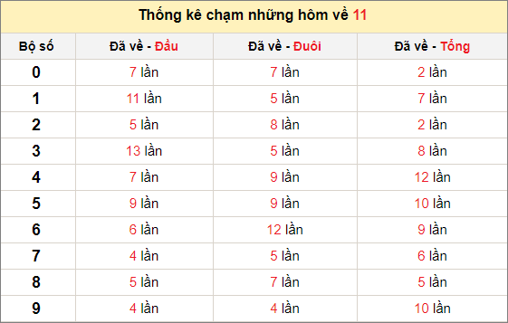 Chạm lô đề theo đề về 11 tính đến ngày 30/12/2020