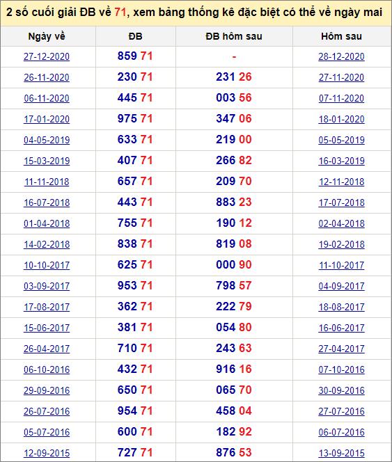 Đề về 71 ngày mai đánh con gì? Xem những ngày đề về 71