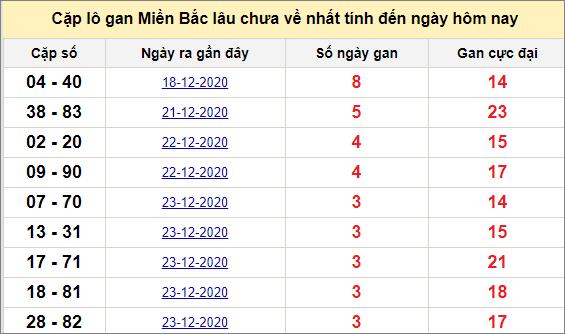Các cặp lô gan miền Bắc lâu chưa về ngày 28/12/2020