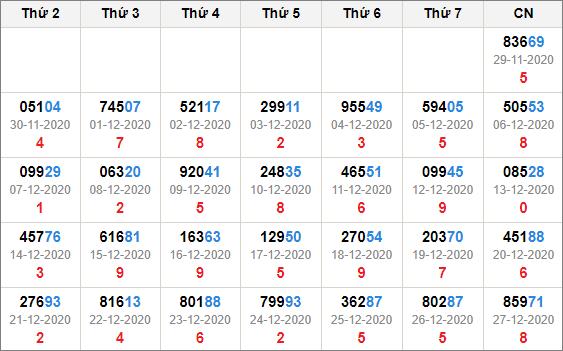 Kết quả giải đặc biệt miền bắc 30 ngày tính đến 28/12/2020