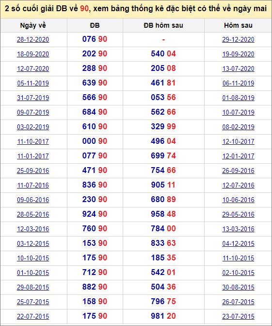 Đề về 90 ngày mai đánh con gì? Thống kê các ngày đề về 90