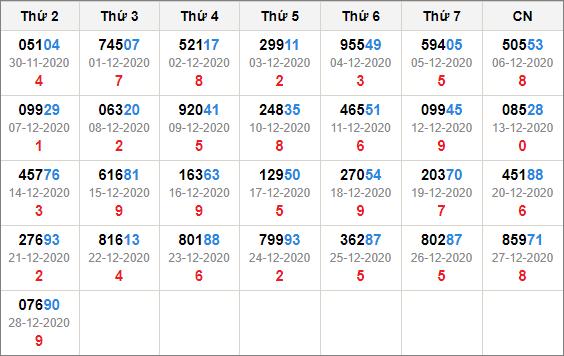 Kết quả giải đặc biệt miền bắc 30 ngày tính đến 29/12/2020