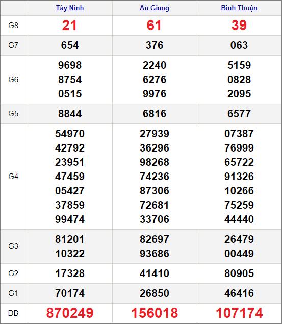 Kết quảxổ số miền Nam ngày 24/12/2020
