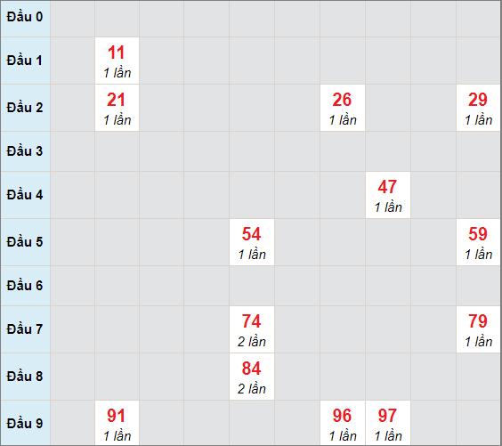 Soi cầu bạch thủ Tây Ninhngày 31/12/2020