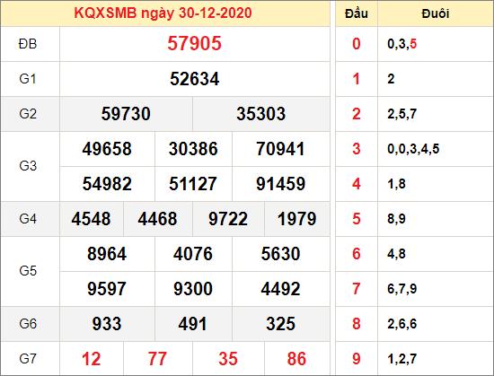 Kết quả xổ số miền Bắc ngày 30/12/2020