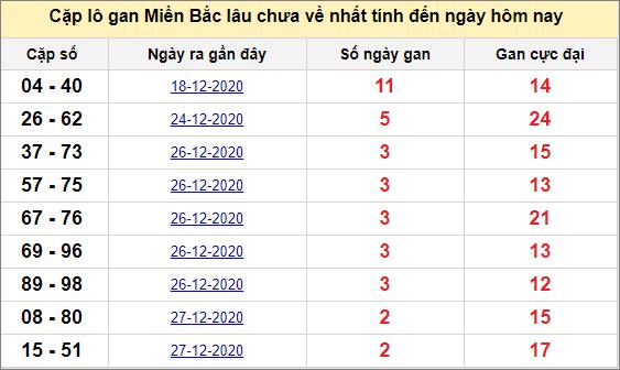 Các cặp lô gan miền Bắc lâu chưa về ngày 31/12/2020