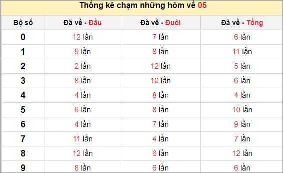 Chạm lô đề theo đề về 05 tính đến ngày 31/12/2020