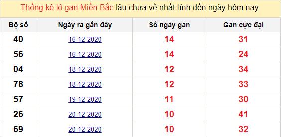 Thống kê lô gan miền Bắc ngày 31/12/2020