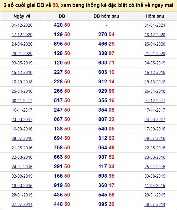 Đề về 50 ngày mai đánh con gì? Xem lịch sử những ngày đề về 50