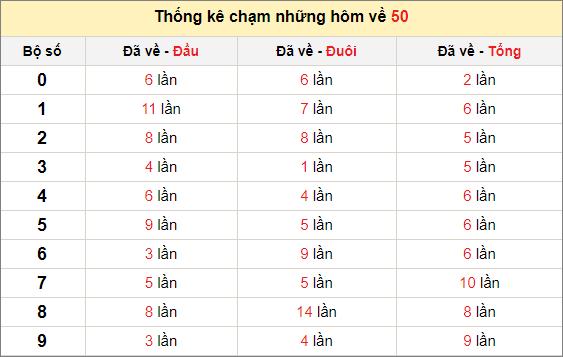 Chạm lô đề theo đề về 50 tính đến ngày 1/1/2021