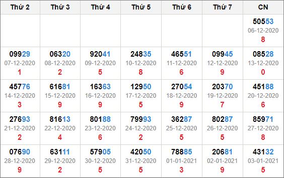 Kết quả giải đặc biệt miền bắc 30 ngày tính đến 4/1/2021